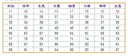 數字易經-數字表