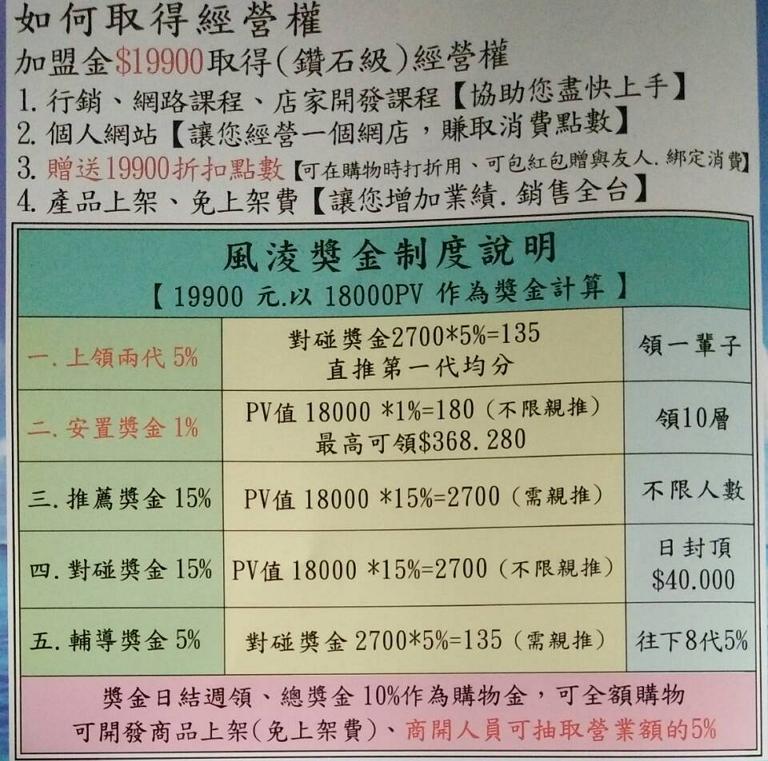 160609-風淩小p大團購-制度說明