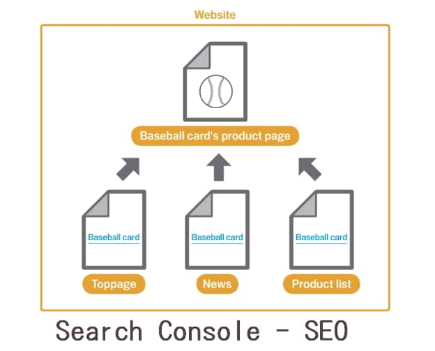 Google官方針對「Search Console」寫的:搜尋引擎最佳化 (SEO) 入門指南