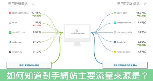【流量】如何知道對手網站主要流量是搜尋來的,還是社群來的?